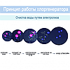 Каркасный бассейн Intex 26340 - 16, 732 x 132 см (150 мл/ч - 11 г/ч, 10 000 л/ч, лестница, набор, тент, подстилка), фото 6