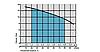 Поверхностный центробежный насос Насосы+Оборудование CDK15 Poliv, фото 2