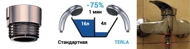 Сравнение экономии воды в душевой лейке с насадкой ограничителем Terla Freelime 4л в минуту