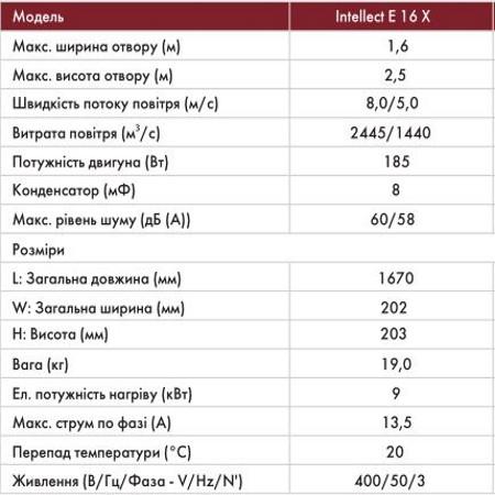 Характеристики тепловой завесы Intellect Е 16 Х