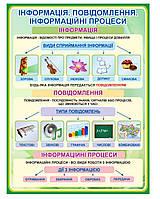 Стенд «Інформація, інформаційні процеси»
