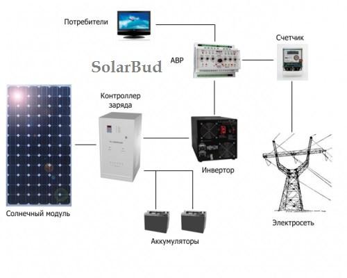 Готові рішення сонячних ЕЛЕКТРОСТАНЦІЙ