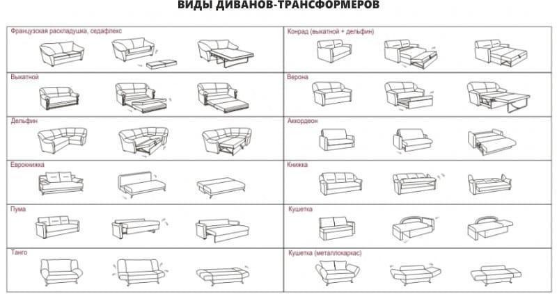 Механизмы трансформации мягкой мебели
