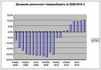 Тенденции ритейла в Украине