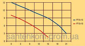 Насос повышения давления Optima PT15 - 15 Польша (+1,5 атм), фото 2