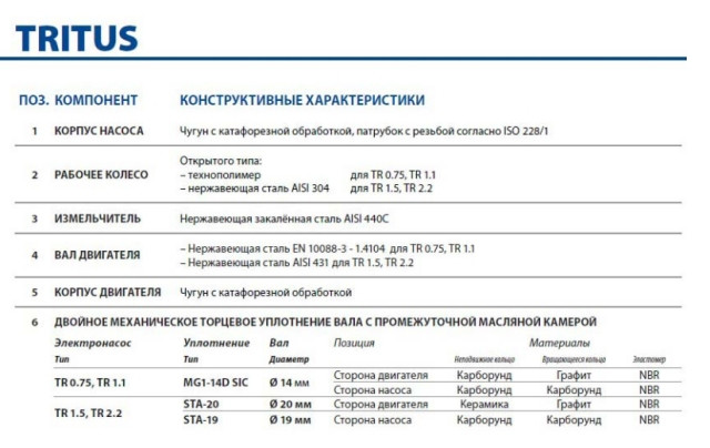 Корпус насоса Pedrollo TRITUS TR 1,1