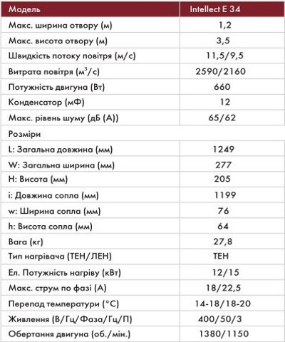 Характеристики тепловой завесы NeoclimaIntellect E 34 EU
