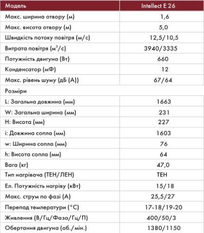 Характеристики тепловой завесы NeoclimaIntellect E 26 EU