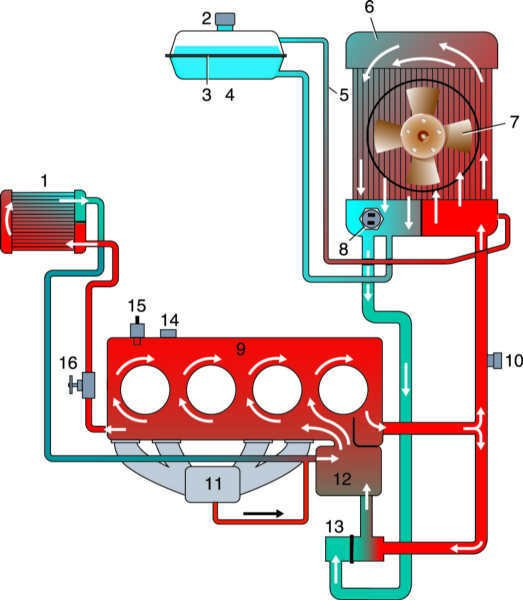 Wynns для системы охлаждения