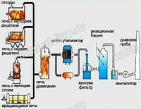 Оборудование для переработки опасных отходов