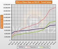 PlayStation 4 увеличивает отрыв от Xbox One