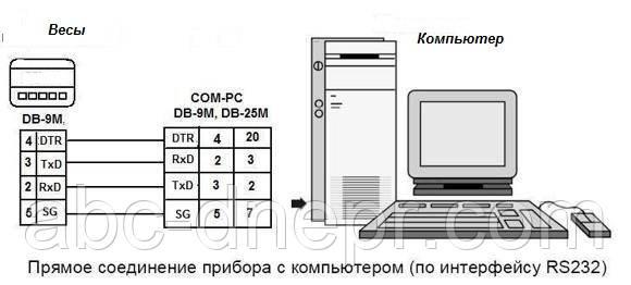 Пдключение весов к компьютеру