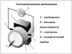Принцип действия электромагнитного счетчика жидкости