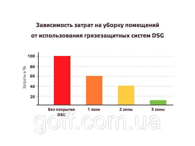 Зависимость затрат на уборку помещений от использования грязезащитных систем goff.com.ua