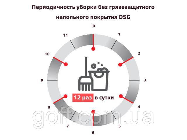 Периодичность уборки без грязе- защитного напольного покрытия goff.com.ua