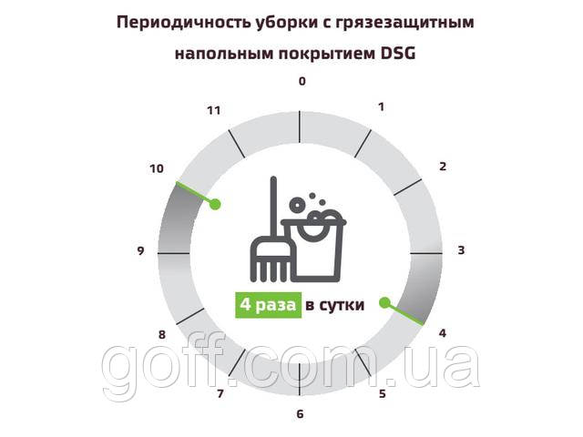 Периодичность уборки с грязе- защитным напольным покрытием goff.com.ua