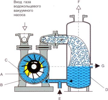 Заводы вакуумных водокольцевых насосов