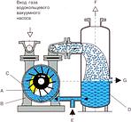 Вакуумный водокольцевой насос ВВН ВВН1 ВВН2 ЖВН