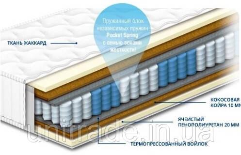 ШАРЛОТТА - ортопедический матраc СОНЛАЙН
