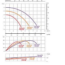 Фильтрационная установка Emaux FSU-8TP (8 м3/ч, D300) для бассейна объёмом до 32 м3, фото 3