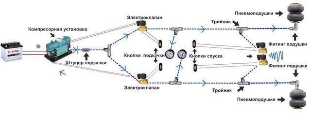Система подкачки пневмоподвески двухконтур