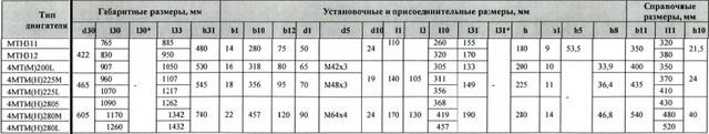 Размеры 4МТН225L6