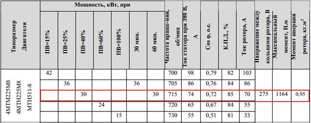 Характеристики МТF511-8