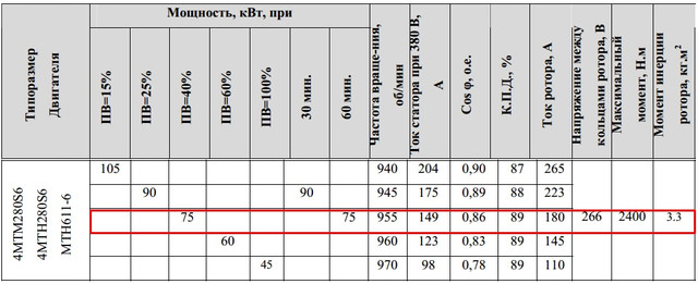Характеристики MTF611-6