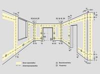 Основные правила монтажа проводки и установки розеток и выключателей в жилом помещении