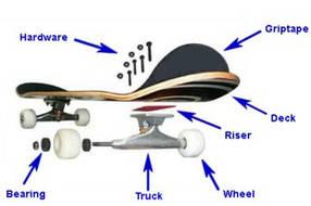 Запчастини для скейтборду