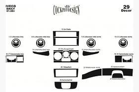 Накладки на панель Iveco Daily 2006-2014 гг.