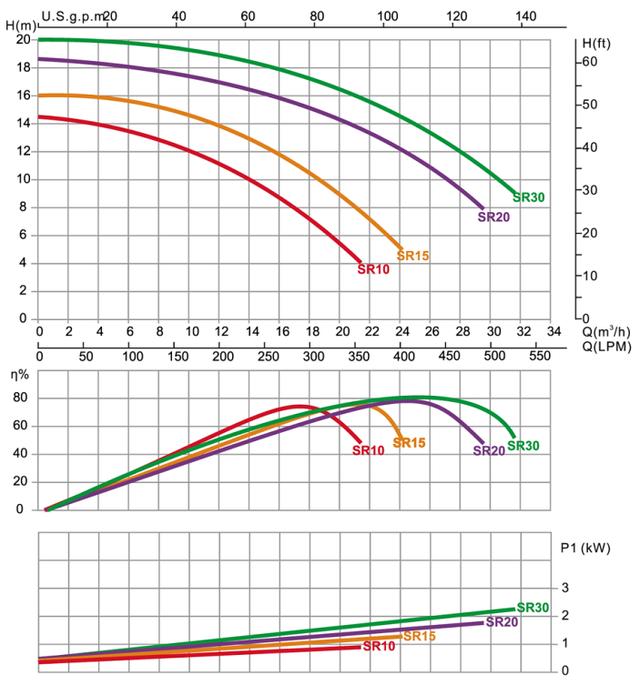 графики напорных характеристик насоса для бассейна Emaux SR10