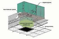 Переходник к концентрическому диффузору RXMC-CK08   для крышных кондиционеров RUUD R410A