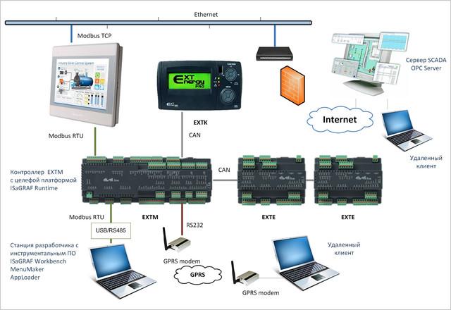Система Eliwell Energy XT PRO