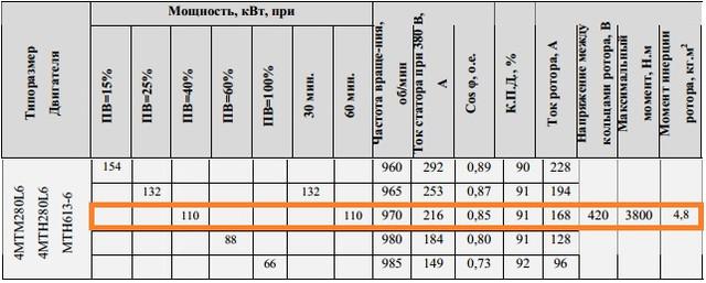 Характеристики MTF613-6