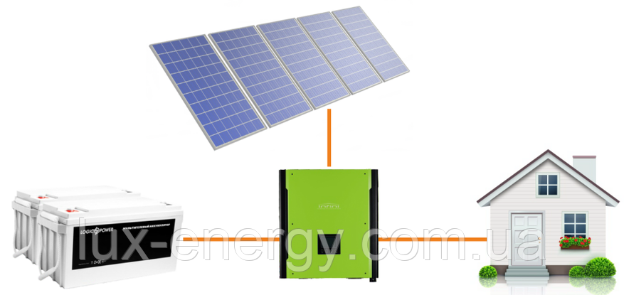 Автономна сонячна електростанція 3 кВт, фото 2