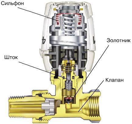 Как устроен аппарат