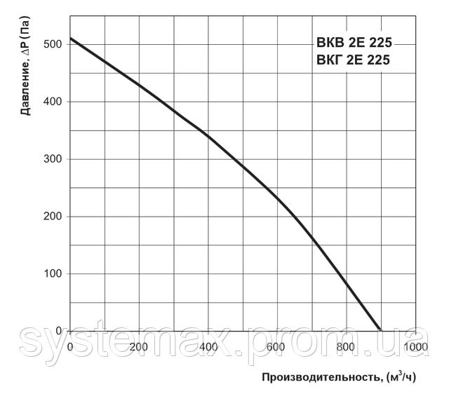 Аэродинамические характеристики Вентс ВКГ 2Е 225 (аэродинамика, диаграмма)