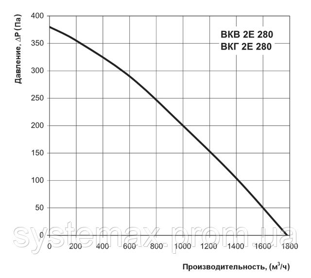Аэродинамические характеристики Вентс ВКГ 2Е 280 (аэродинамика, диаграмма)
