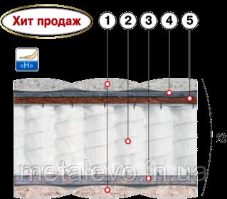 Ортопедический матрас с многозонным пружинным блоком АГАТ  ТМ ВЕЛАМ (Украина), 80х190
