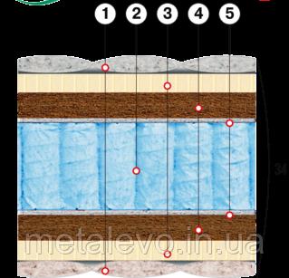 Ортопедический матрас с натуральным латексом и кокосовой койрой АТЛАНТ  ТМ ВЕЛАМ (Украина), 160х190