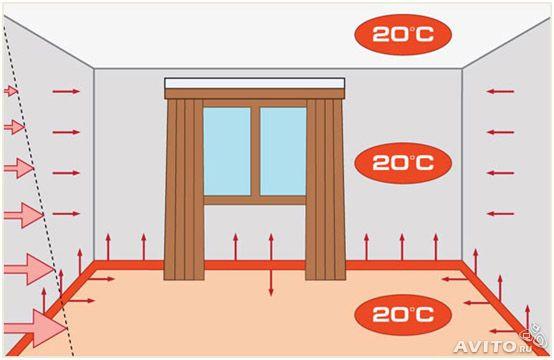Монтаж систем электрического отопления