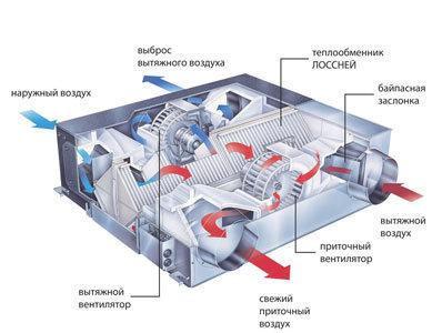 Канальная приточно-вытяжная установка с рекуператором Lossnay LGH-100RX5 - ООО Климат Инвест в Харькове
