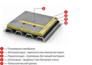 Пвх мембрана Ruvimat 1.5, фото 2