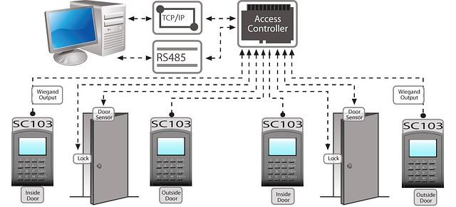 Подключение к внешним контроллерам