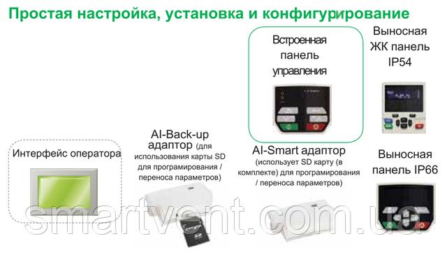 Преобразователь частоты Control Techniques M200-02400032A