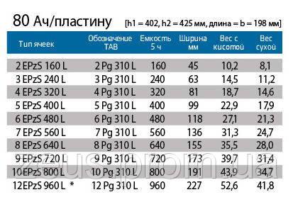 Таблица элементов АКБ ТАВ