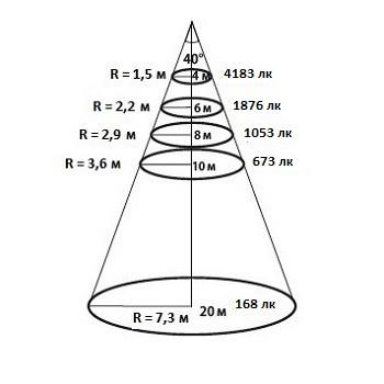 Конусная диаграмма освещенности для КСС 40 градусов уличного светодиодного ЛЕД LED прожектора Maxus Combee Flood 200 W Вт нужна для определения высоты установки прожектора Максус Комби Флуд