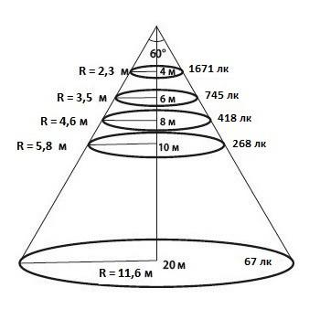 Конусная диаграмма освещенности для КСС 60 градусов уличного светодиодного ЛЕД LED прожектора Maxus Combee Flood 200 W Вт нужна для определения высоты установки прожектора Максус Комби Флуд