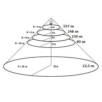 Конусная диаграмма освещенности для КСС 90 градусов уличного светодиодного ЛЕД LED прожектора Maxus Combee Flood 200 W Вт нужна для определения высоты установки прожектора Максус Комби Флуд